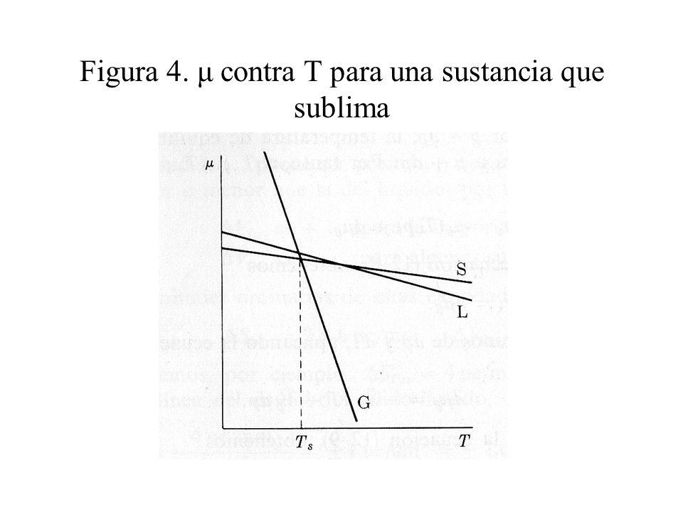 La ecuación de Clapeyron La condición de equilibrio entre dos fases, α y β, de una sustancia pura es μ α (T,p) = μ β (T,p) (4) Si conociésemos las formas analíticas de las funciones μ α y μ β, sería posible resolver la ecuación (4) para: T=f (p) (5) o p=g (T) (6) La ecuación (5) expresa el hecho ilustrado en la figura 3b, de que la T de equilibrio depende de p.