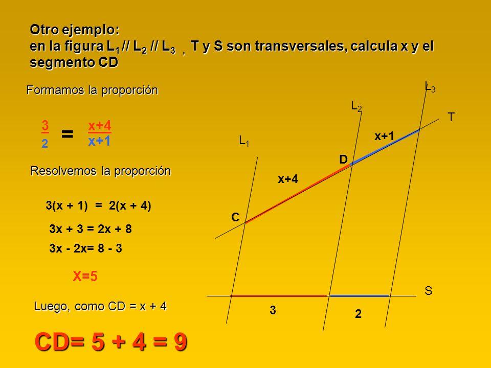 Otro ejemplo: en la figura L 1 // L 2 // L 3, T y S son transversales, calcula x y el segmento CD Formamos la proporción 3 2 = x+4 x+1 Resolvemos la p