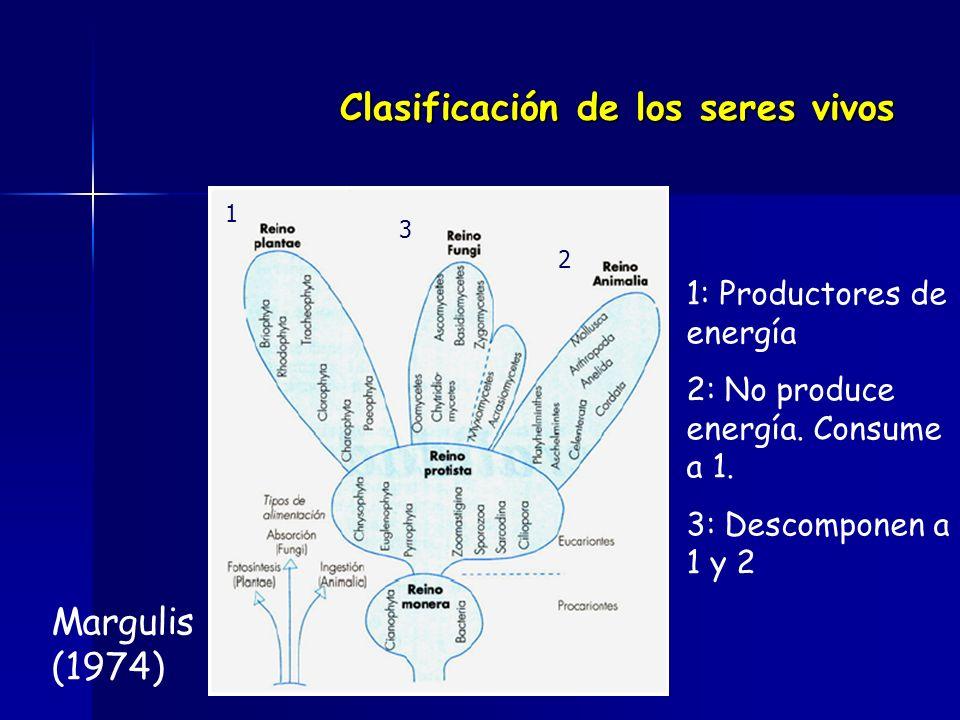 Clasificación de los seres vivos Margulis (1974) 1 2 3 1: Productores de energía 2: No produce energía.