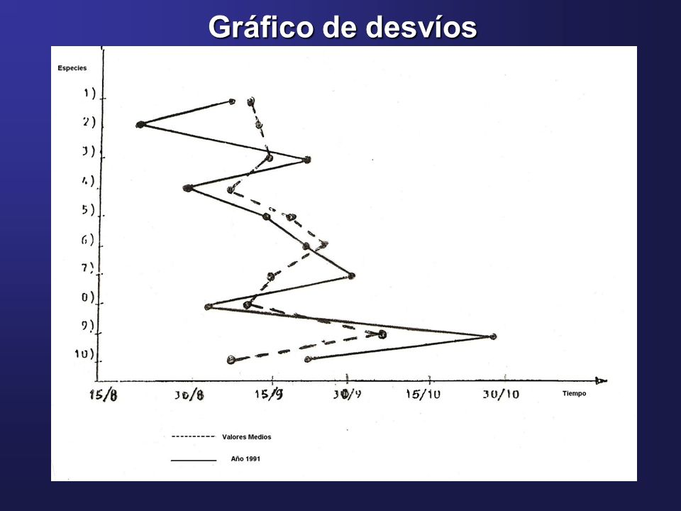 Gráfico de desvíos