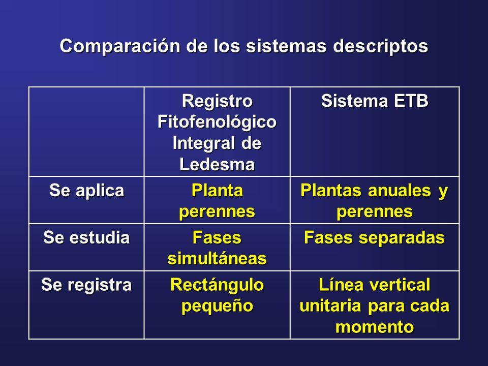 Registro Fitofenológico Integral de Ledesma Sistema ETB Se aplica Planta perennes Plantas anuales y perennes Se estudia Fases simultáneas Fases separa