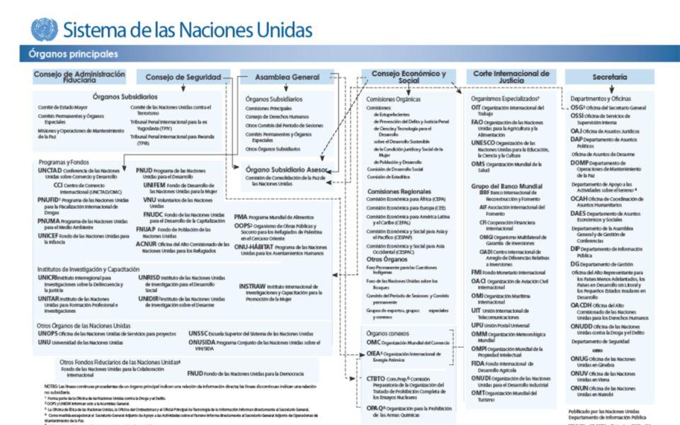 EL Sistema de Protección de Derechos Humanos en la Organización de las Naciones Unidas Advertencia: Lo que se muestra a continuación es apenas un organigrama funcional.