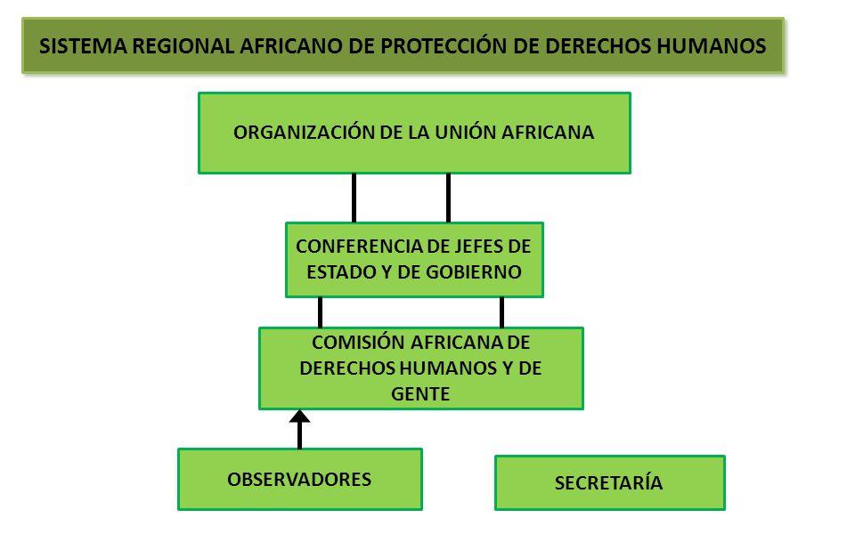 SISTEMA REGIONAL AFRICANO DE PROTECCIÓN DE DERECHOS HUMANOS ORGANIZACIÓN DE LA UNIÓN AFRICANA CONFERENCIA DE JEFES DE ESTADO Y DE GOBIERNO COMISIÓN AF