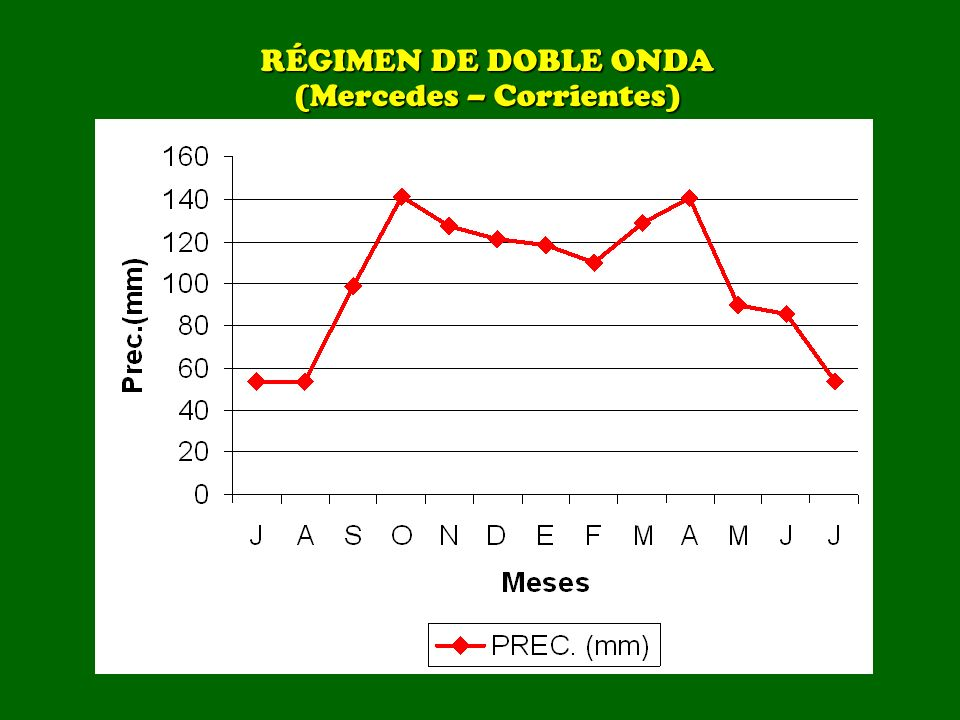 RÉGIMEN DE DOBLE ONDA (Mercedes – Corrientes)