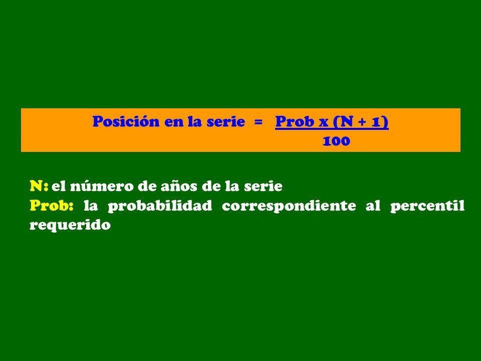 Posición en la serie = Prob x (N + 1) 100 N: el número de años de la serie Prob: la probabilidad correspondiente al percentil requerido