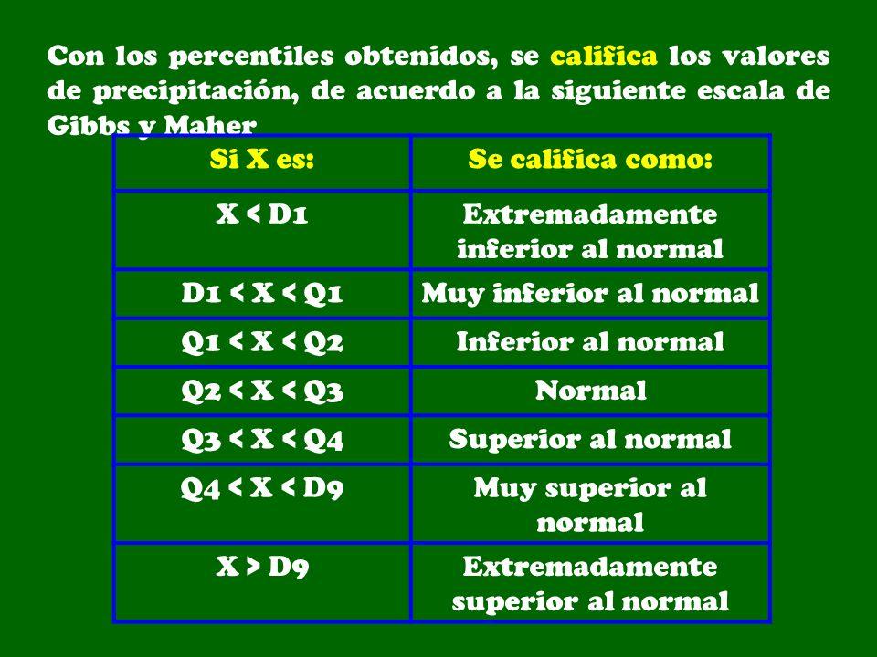 Con los percentiles obtenidos, se califica los valores de precipitación, de acuerdo a la siguiente escala de Gibbs y Maher Si X es:Se califica como: X