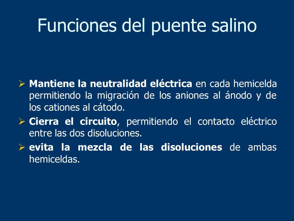 Funciones del puente salino Mantiene la neutralidad eléctrica en cada hemicelda permitiendo la migración de los aniones al ánodo y de los cationes al