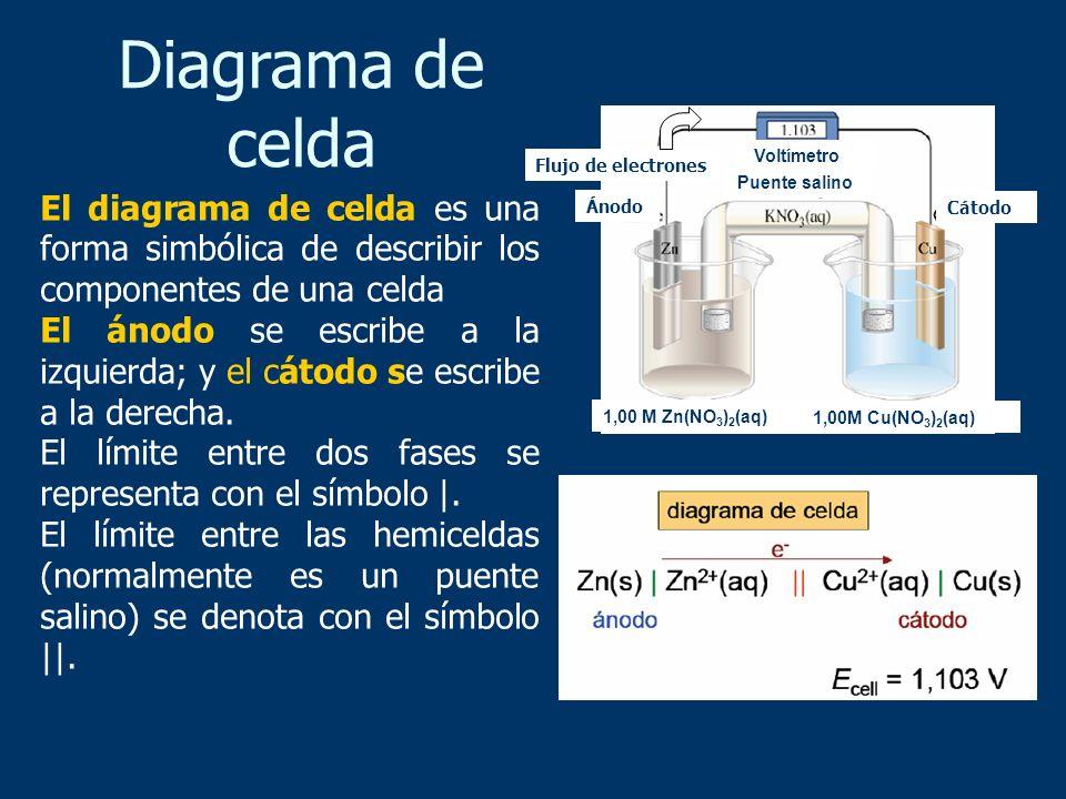 El diagrama de celda es una forma simbólica de describir los componentes de una celda El ánodo se escribe a la izquierda; y el cátodo se escribe a la