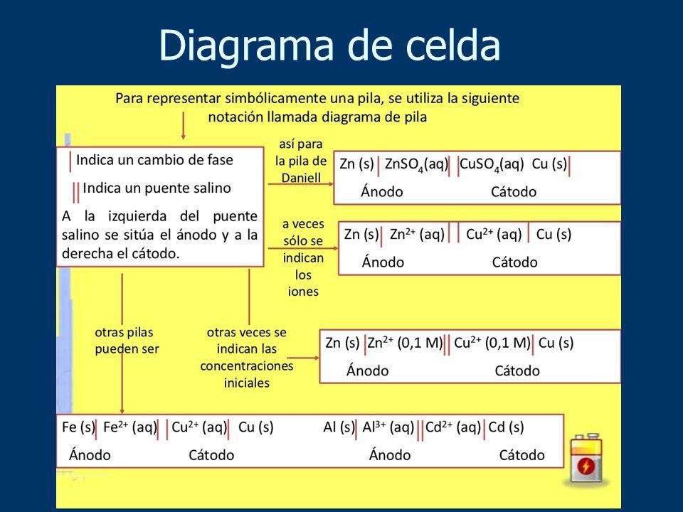 Diagrama de celda