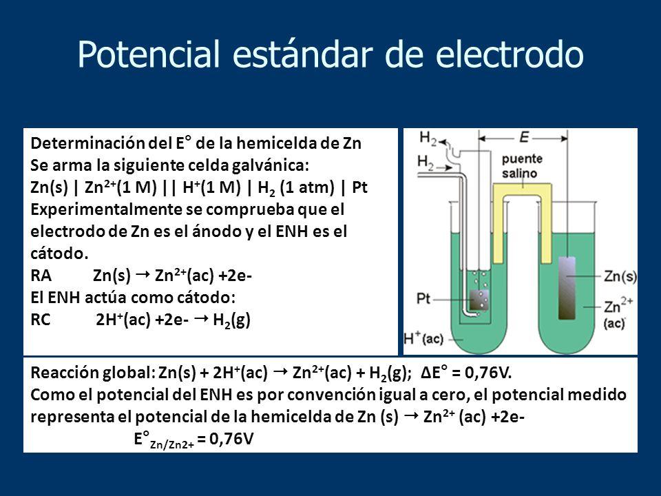Determinación del E° de la hemicelda de Zn Se arma la siguiente celda galvánica: Zn(s) | Zn 2+ (1 M) || H + (1 M) | H 2 (1 atm) | Pt Experimentalmente