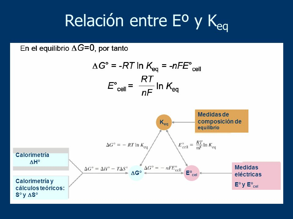 Relación entre Eº y K eq Calorimetría Hº Calorimetría y cálculos teóricos: Sº y Sº Medidas de composición de equilibrio Medidas eléctricas Eº y Eº cel