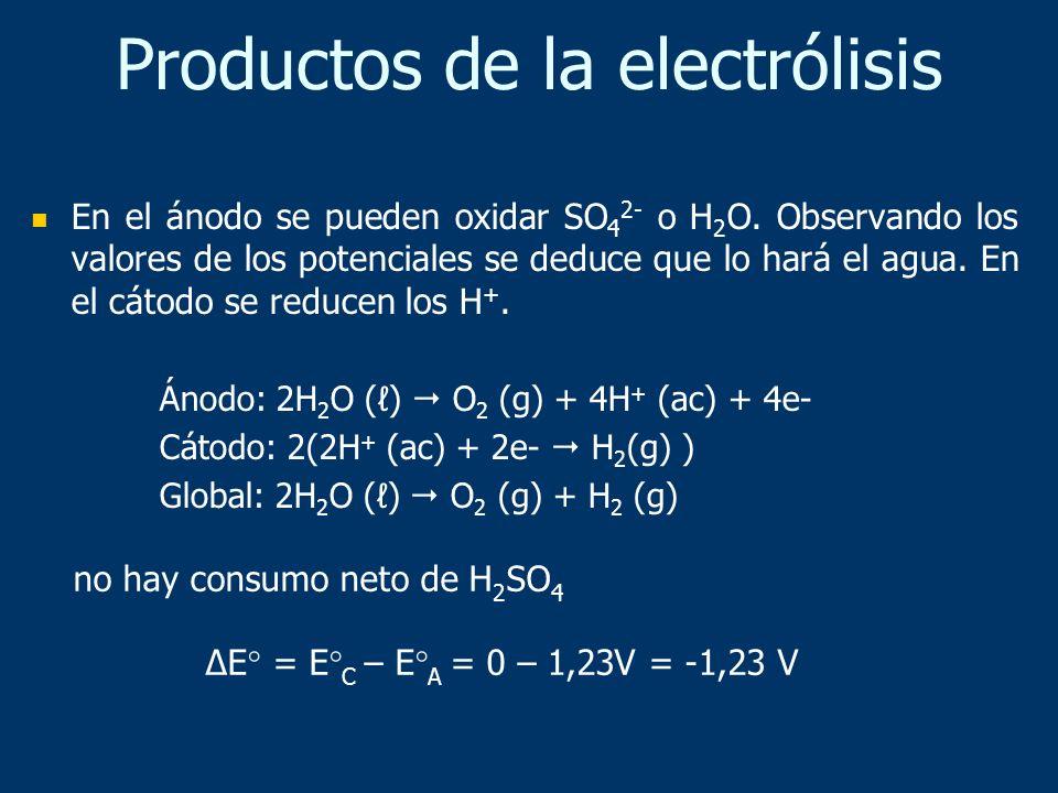 En el ánodo se pueden oxidar SO 4 2- o H 2 O. Observando los valores de los potenciales se deduce que lo hará el agua. En el cátodo se reducen los H +