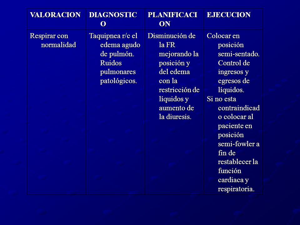 VALORACION DIAGNOSTIC O PLANIFICACI ON EJECUCION Respirar con normalidad Taquipnea r/c el edema agudo de pulmón. Ruidos pulmonares patológicos. Dismin