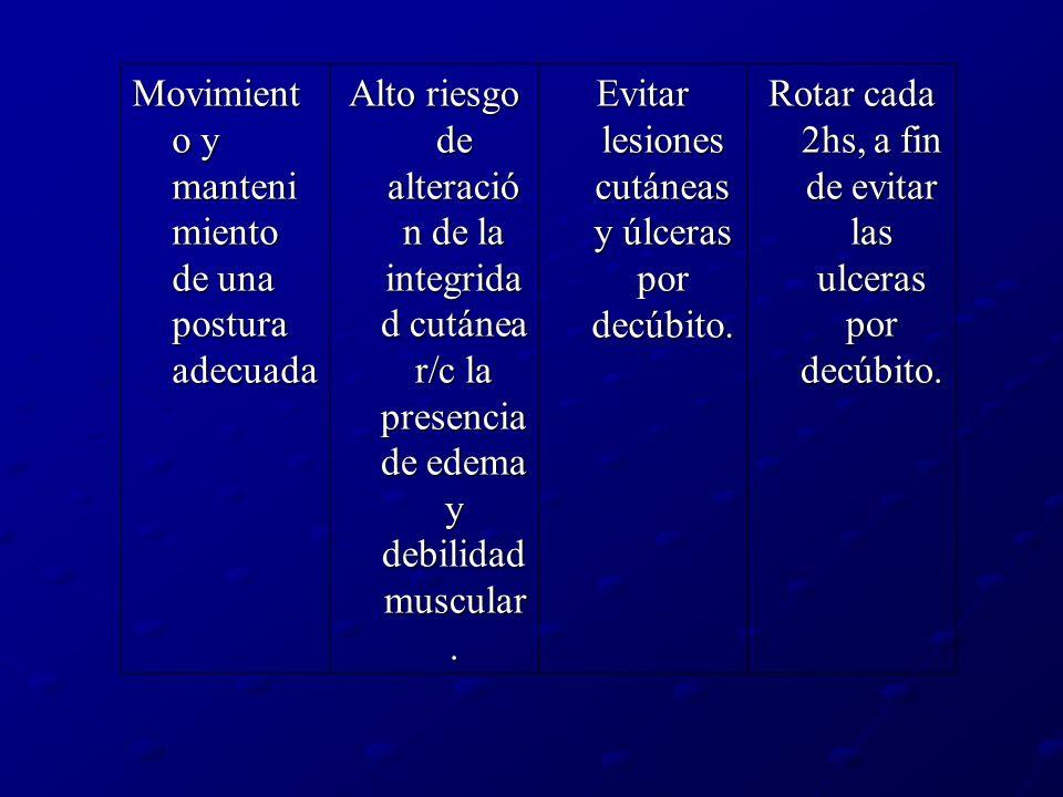 Movimient o y manteni miento de una postura adecuada Alto riesgo de alteració n de la integrida d cutánea r/c la presencia de edema y debilidad muscul
