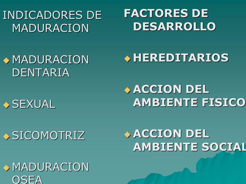 INDICADORES DE MADURACION MADURACION DENTARIA MADURACION DENTARIA SEXUAL SEXUAL SICOMOTRIZ SICOMOTRIZ MADURACION OSEA MADURACION OSEA FACTORES DE DESARROLLO HEREDITARIOS HEREDITARIOS ACCION DEL AMBIENTE FISICO ACCION DEL AMBIENTE FISICO ACCION DEL AMBIENTE SOCIAL ACCION DEL AMBIENTE SOCIAL