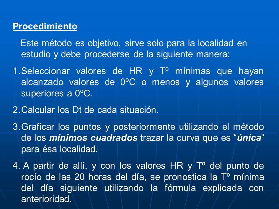 Procedimiento Este método es objetivo, sirve solo para la localidad en estudio y debe procederse de la siguiente manera: 1.Seleccionar valores de HR y