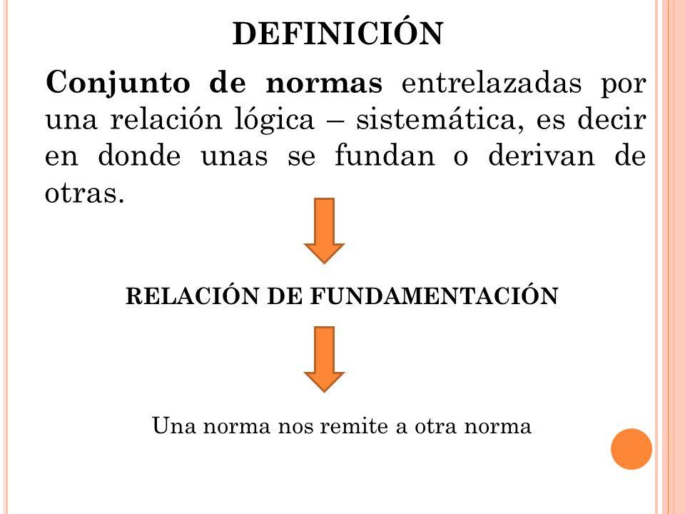 Conjunto de normas entrelazadas por una relación lógica – sistemática, es decir en donde unas se fundan o derivan de otras. DEFINICIÓN RELACIÓN DE FUN