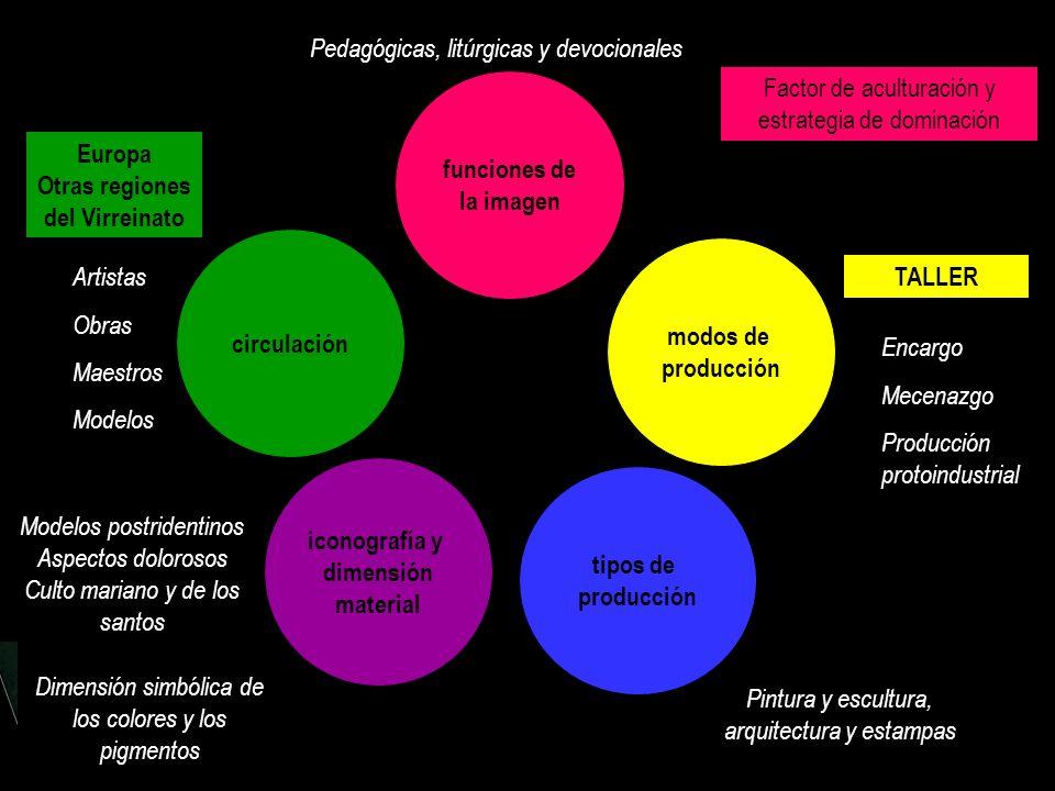 circulación funciones de la imagen iconografía y dimensión material modos de producción tipos de producción Pedagógicas, litúrgicas y devocionales Fac