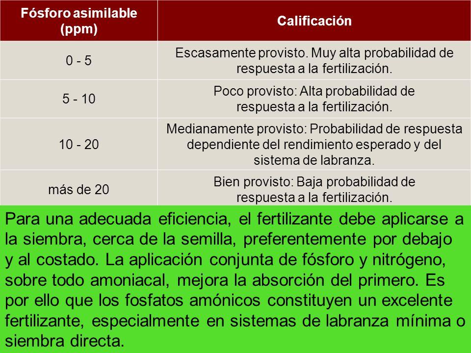 Fósforo asimilable (ppm) Calificación 0 - 5 Escasamente provisto. Muy alta probabilidad de respuesta a la fertilización. 5 - 10 Poco provisto: Alta pr