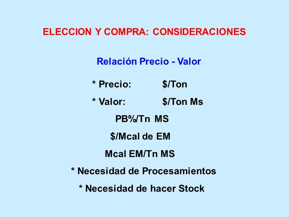 ELECCION Y COMPRA: CONSIDERACIONES * Precio: $/Ton * Valor: $/Ton Ms PB%/Tn MS $/Mcal de EM Mcal EM/Tn MS * Necesidad de Procesamientos * Necesidad de