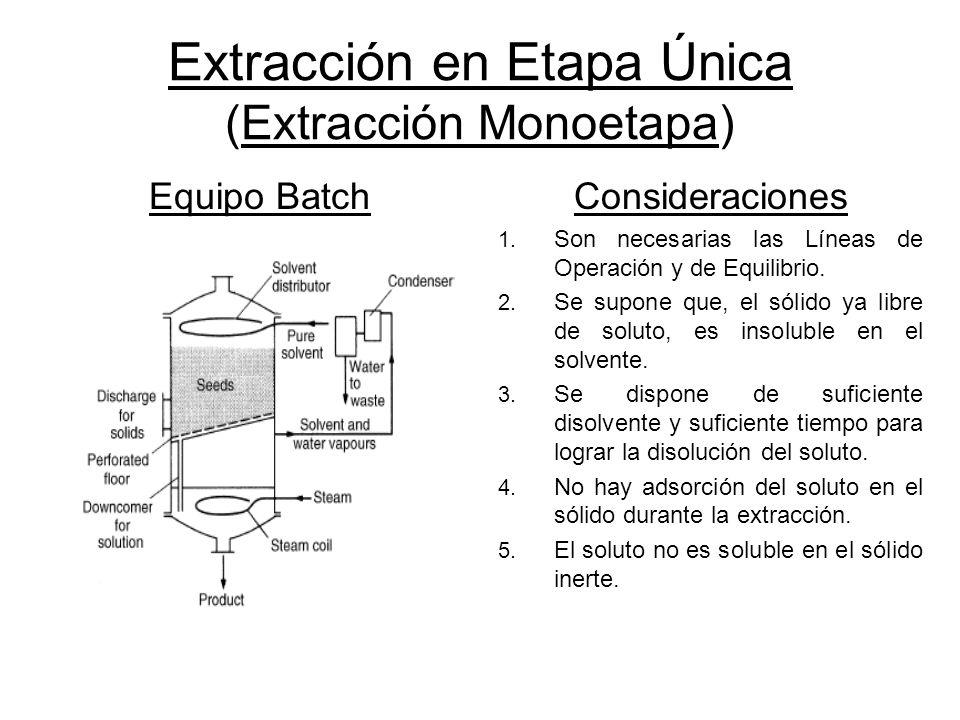 Extracción en Etapa Única (Extracción Monoetapa) Equipo BatchConsideraciones 1. Son necesarias las Líneas de Operación y de Equilibrio. 2. Se supone q