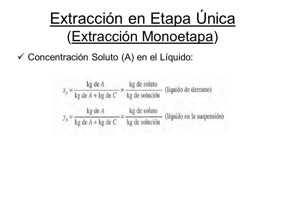 Extracción en Etapa Única (Extracción Monoetapa) Concentración Soluto (A) en el Líquido: