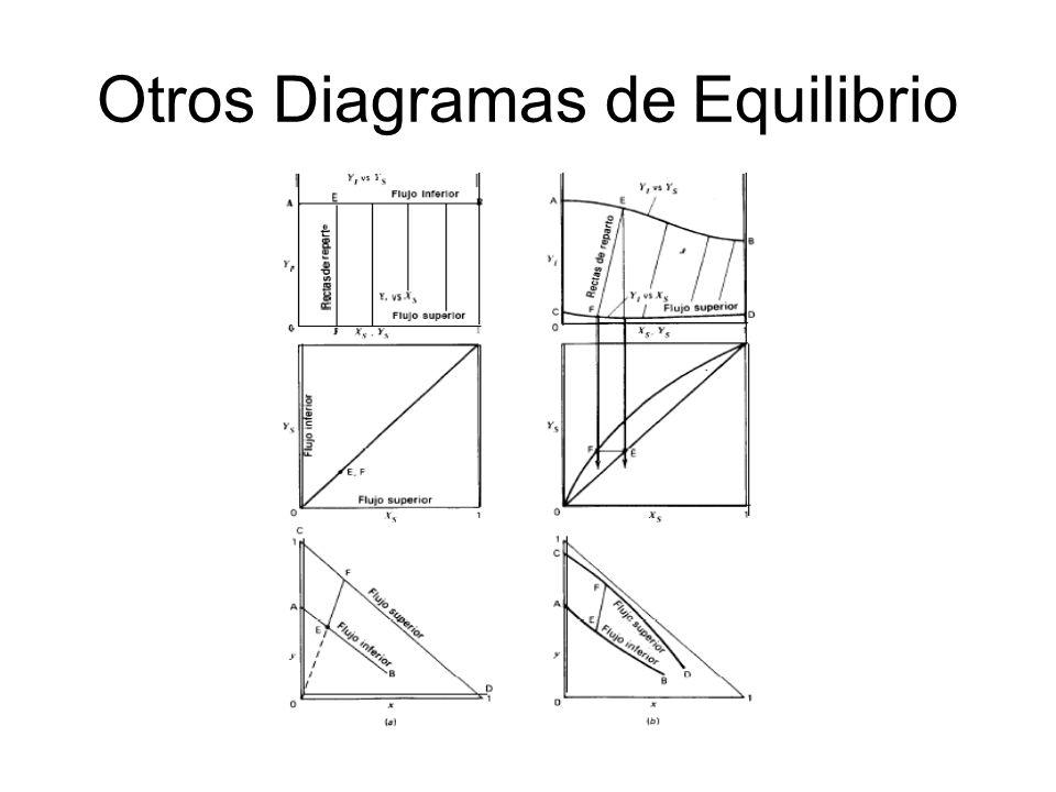 Otros Diagramas de Equilibrio