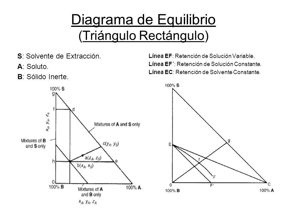 Diagrama de Equilibrio (Triángulo Rectángulo) S: Solvente de Extracción. A: Soluto. B: Sólido Inerte. Línea EF: Retención de Solución Variable. Línea