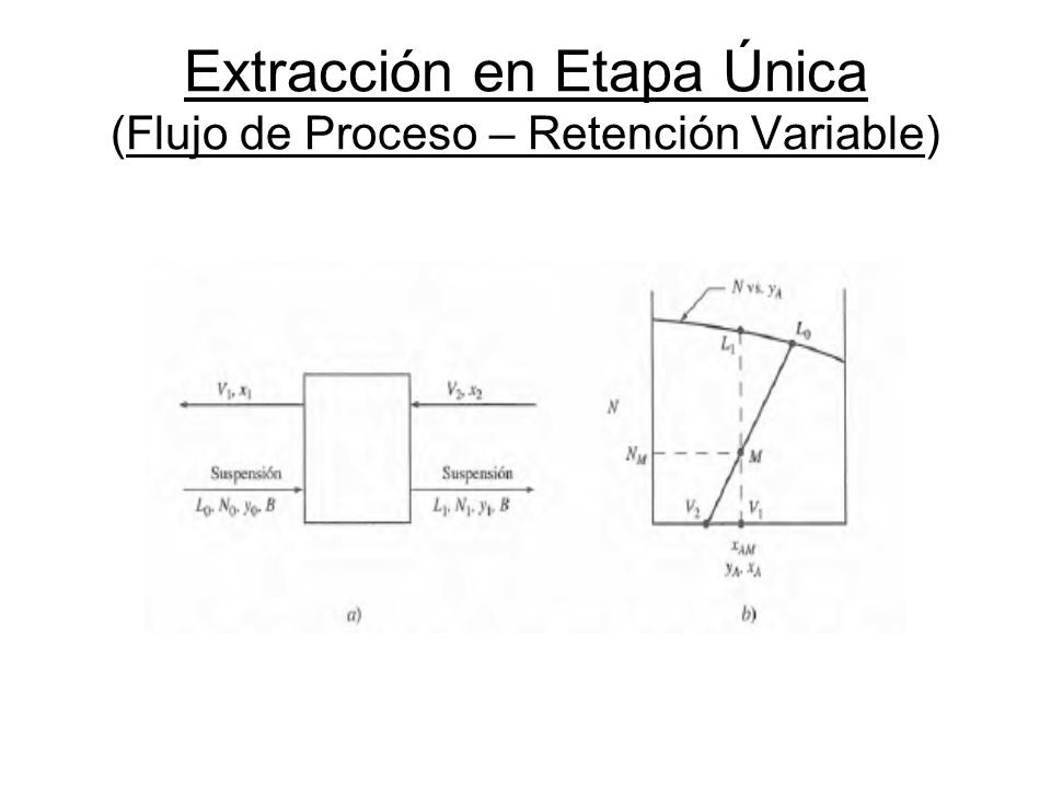 Extracción en Etapa Única (Flujo de Proceso – Retención Variable)