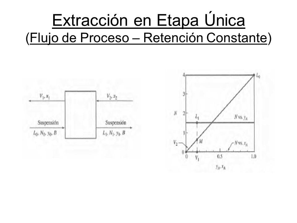 Extracción en Etapa Única (Flujo de Proceso – Retención Constante)