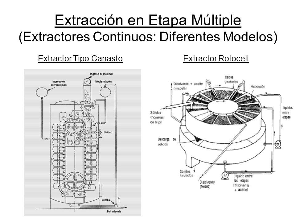 Extracción en Etapa Múltiple (Extractores Continuos: Diferentes Modelos) Extractor Tipo CanastoExtractor Rotocell
