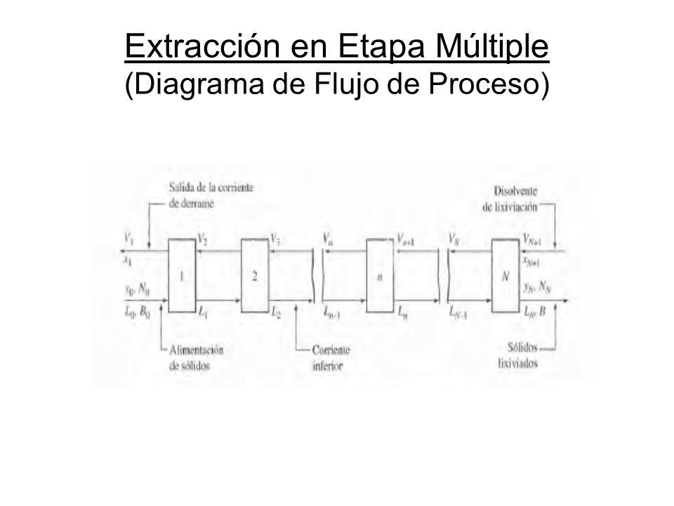 Extracción en Etapa Múltiple (Diagrama de Flujo de Proceso)