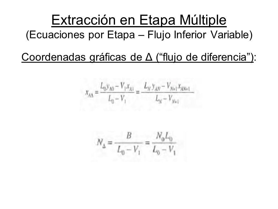 Extracción en Etapa Múltiple (Ecuaciones por Etapa – Flujo Inferior Variable) Coordenadas gráficas de Δ (flujo de diferencia):