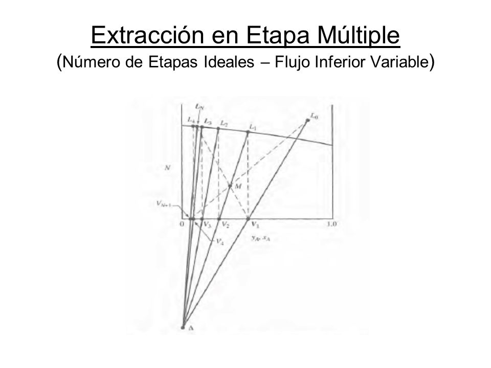 Extracción en Etapa Múltiple ( Número de Etapas Ideales – Flujo Inferior Variable )