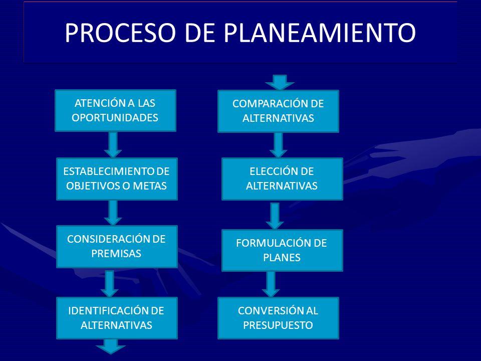 PROCESO DE PLANEAMIENTO ESTABLECIMIENTO DE OBJETIVOS O METAS CONSIDERACIÓN DE PREMISAS IDENTIFICACIÓN DE ALTERNATIVAS ATENCIÓN A LAS OPORTUNIDADES COMPARACIÓN DE ALTERNATIVAS ELECCIÓN DE ALTERNATIVAS FORMULACIÓN DE PLANES CONVERSIÓN AL PRESUPUESTO