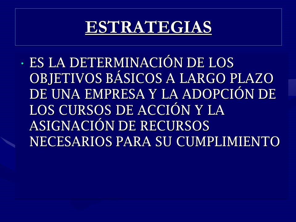 ESTRATEGIASESTRATEGIAS ES LA DETERMINACIÓN DE LOS OBJETIVOS BÁSICOS A LARGO PLAZO DE UNA EMPRESA Y LA ADOPCIÓN DE LOS CURSOS DE ACCIÓN Y LA ASIGNACIÓN DE RECURSOS NECESARIOS PARA SU CUMPLIMIENTOES LA DETERMINACIÓN DE LOS OBJETIVOS BÁSICOS A LARGO PLAZO DE UNA EMPRESA Y LA ADOPCIÓN DE LOS CURSOS DE ACCIÓN Y LA ASIGNACIÓN DE RECURSOS NECESARIOS PARA SU CUMPLIMIENTO