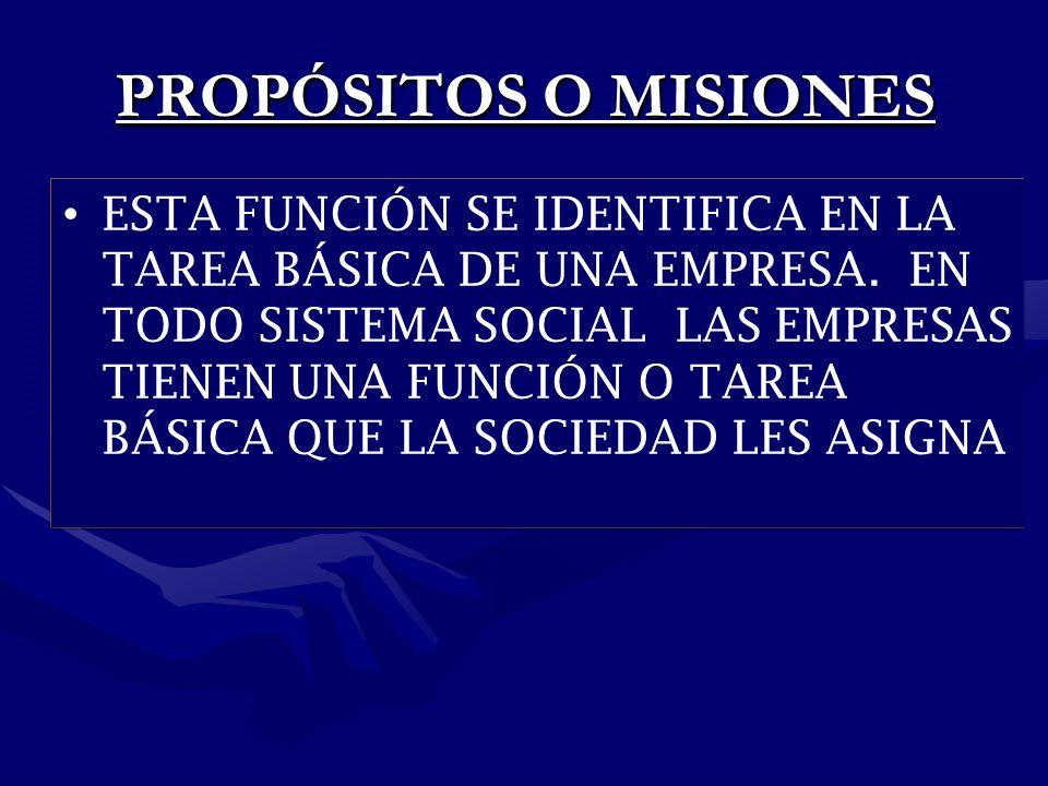 PROPÓSITOS O MISIONES PROPÓSITOS O MISIONES ESTA FUNCIÓN SE IDENTIFICA EN LA TAREA BÁSICA DE UNA EMPRESA.