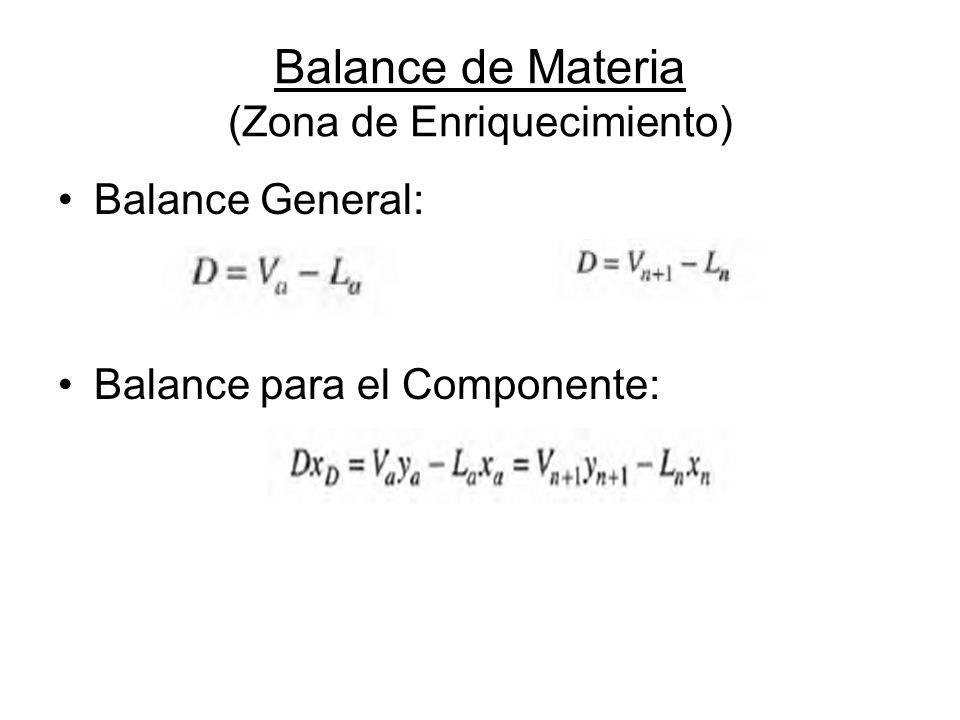 Balance de Materia (Zona de Enriquecimiento) Balance General: Balance para el Componente: