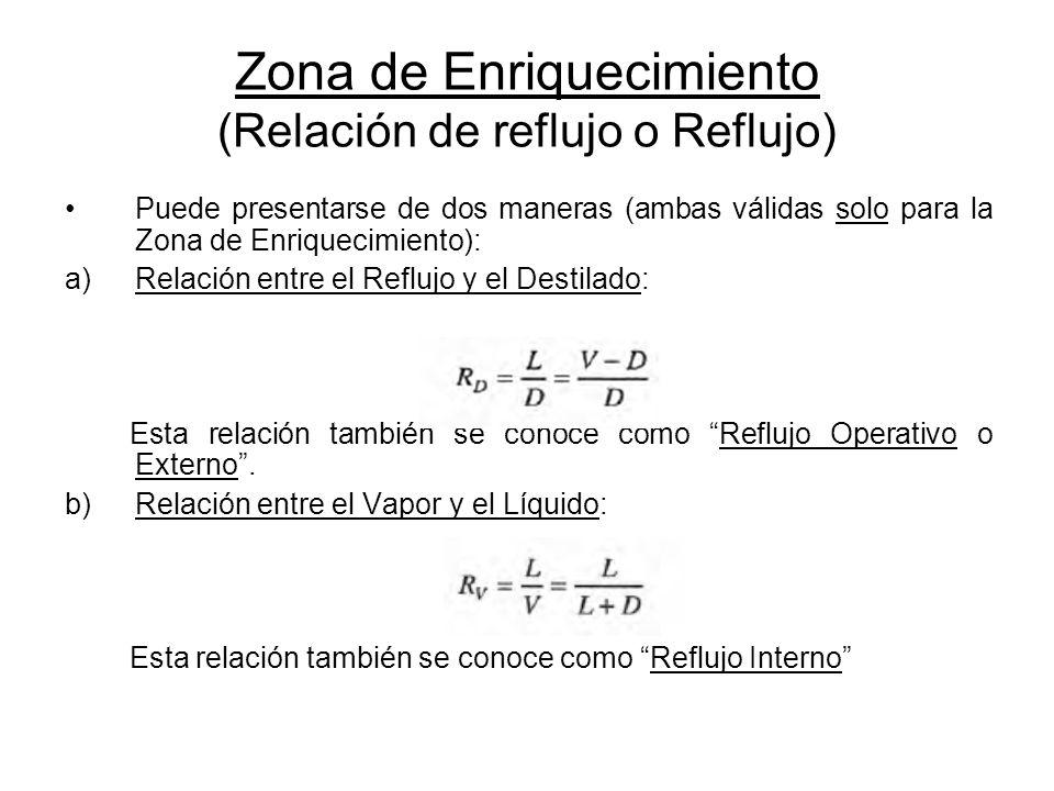 Zona de Enriquecimiento (Relación de reflujo o Reflujo) Puede presentarse de dos maneras (ambas válidas solo para la Zona de Enriquecimiento): a)Relac