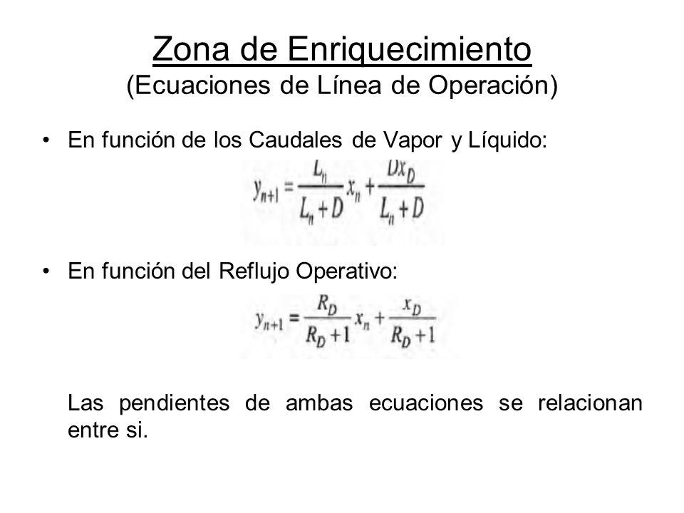 Zona de Enriquecimiento (Ecuaciones de Línea de Operación) En función de los Caudales de Vapor y Líquido: En función del Reflujo Operativo: Las pendie