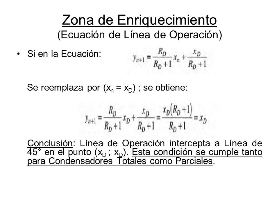 Zona de Enriquecimiento (Ecuación de Línea de Operación) Si en la Ecuación: Se reemplaza por (x n = x D ) ; se obtiene: Conclusión: Línea de Operación