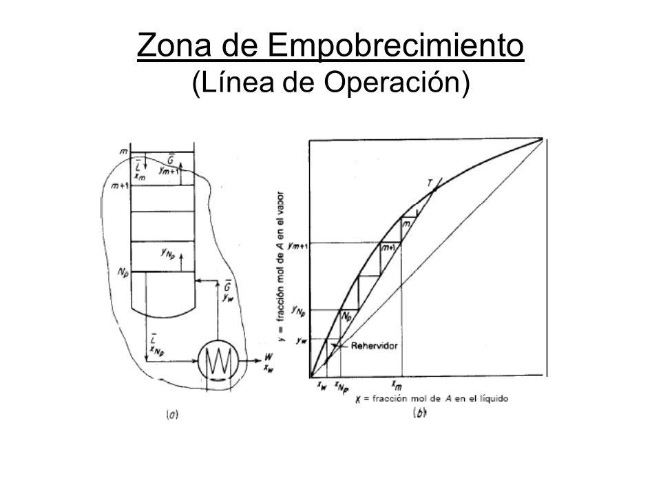 Zona de Empobrecimiento (Línea de Operación)