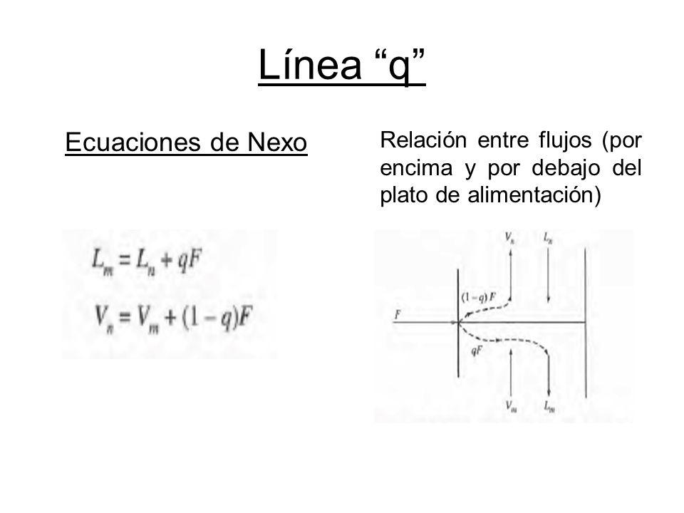 Línea q Ecuaciones de Nexo Relación entre flujos (por encima y por debajo del plato de alimentación)
