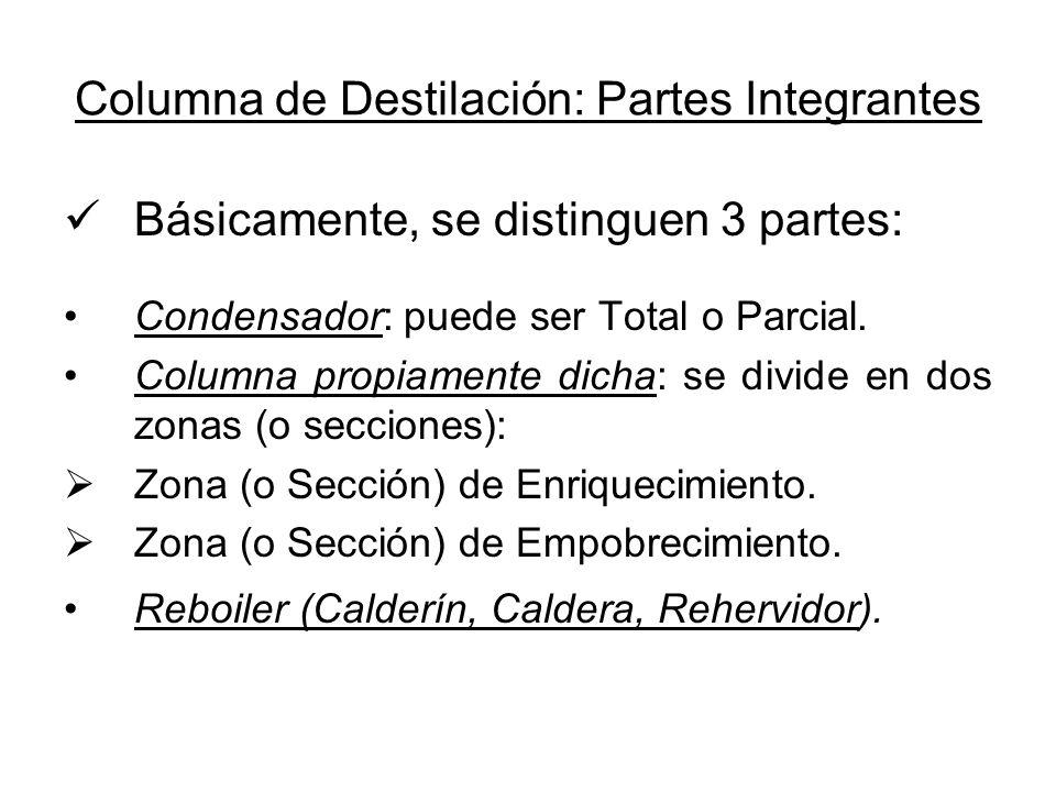 Columna de Destilación: Partes Integrantes Básicamente, se distinguen 3 partes: Condensador: puede ser Total o Parcial. Columna propiamente dicha: se