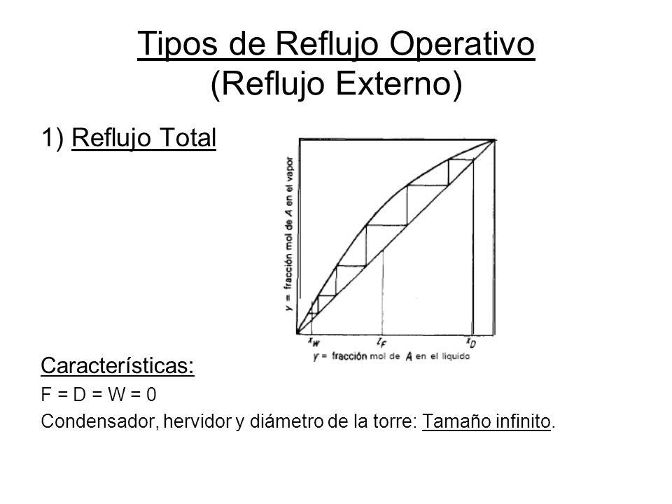 Tipos de Reflujo Operativo (Reflujo Externo) 1) Reflujo Total Características: F = D = W = 0 Condensador, hervidor y diámetro de la torre: Tamaño infi