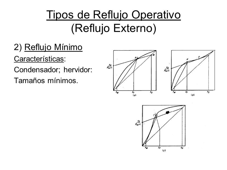 Tipos de Reflujo Operativo (Reflujo Externo) 2) Reflujo Mínimo Características: Condensador; hervidor: Tamaños mínimos.