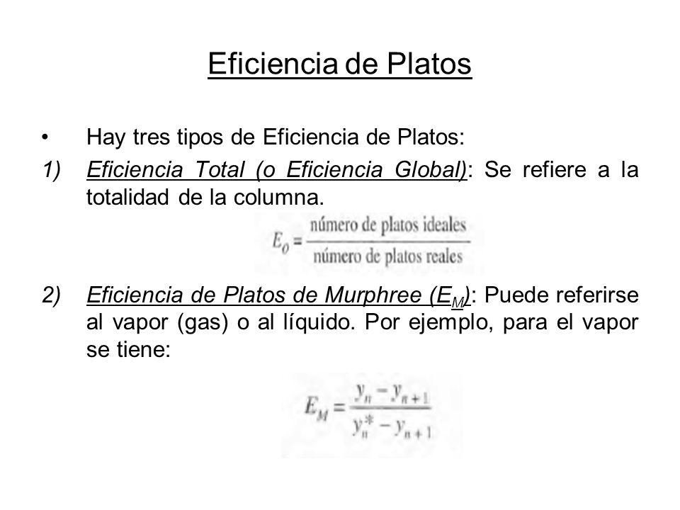 Eficiencia de Platos Hay tres tipos de Eficiencia de Platos: 1)Eficiencia Total (o Eficiencia Global): Se refiere a la totalidad de la columna. 2)Efic