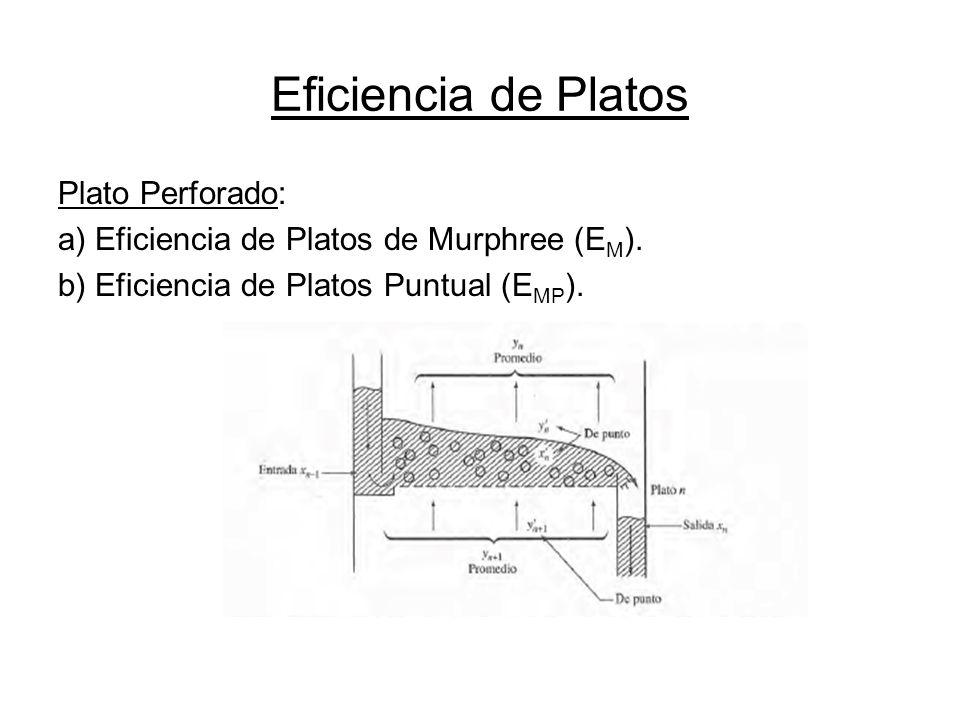 Eficiencia de Platos Plato Perforado: a) Eficiencia de Platos de Murphree (E M ). b) Eficiencia de Platos Puntual (E MP ).