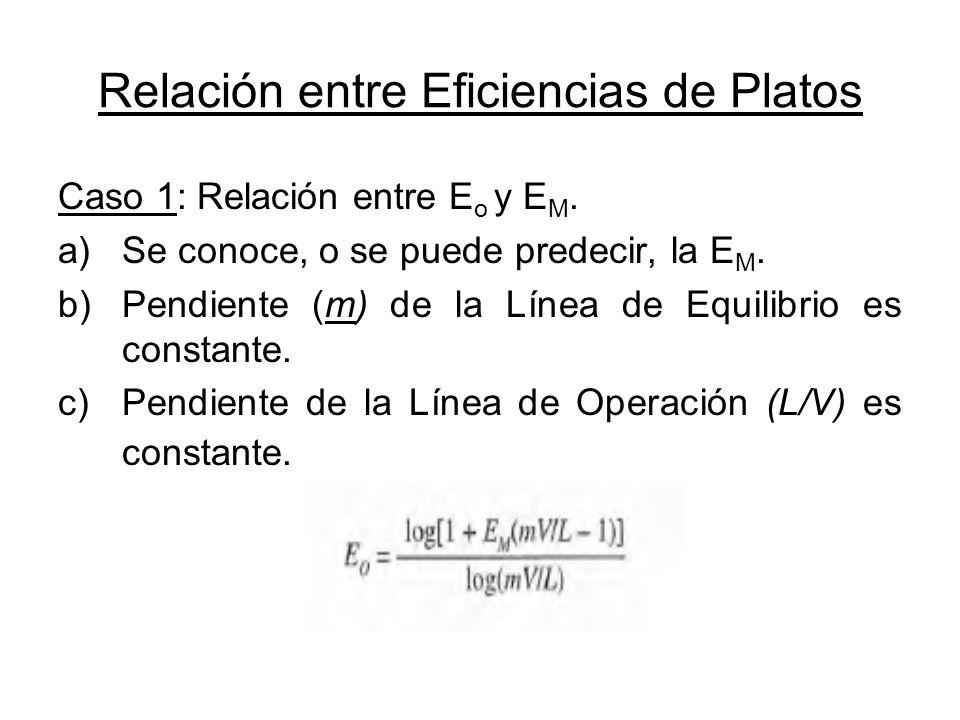 Relación entre Eficiencias de Platos Caso 1: Relación entre E o y E M. a)Se conoce, o se puede predecir, la E M. b)Pendiente (m) de la Línea de Equili