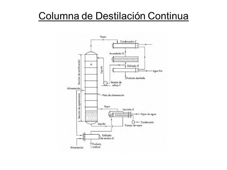 Línea q: Definiciones Se presentan dos definiciones: 1)En términos de entalpías específicas: 2) En términos conceptuales: Número de moles de líquido saturado producido por cada mol de alimentación que ingresa a la columna
